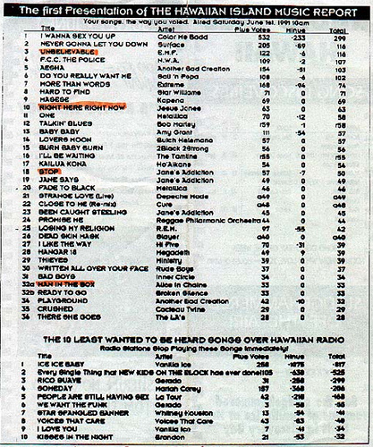 "The first-ever Hawaiian Island Music Report. Note that the second least wanted to be heard song was ""Every Single Thing that NEW KIDS ON THE BLOCK has ever done!!"""